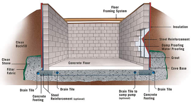 Cinder block basement design home decoration live for Basement foundations construction